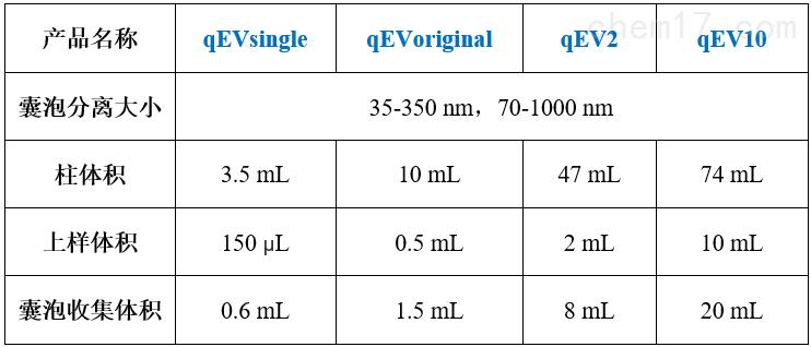 IZON qEV高纯度外泌体分离柱