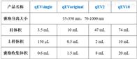 IZONIZON qEV高纯度外泌体分离柱