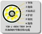 YC-J 电缆YC-J 钢丝橡套铜芯电缆技术参数