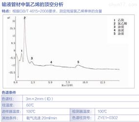 氯乙烯的顶空分析、N-甲基吡嗪残留分析