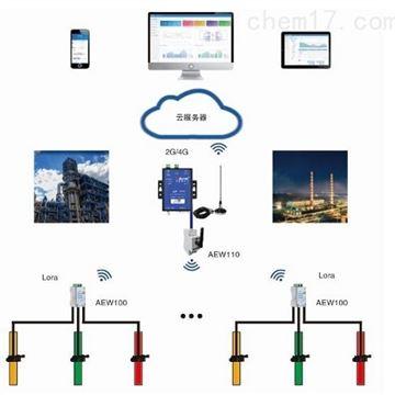 環保用電監管平台
