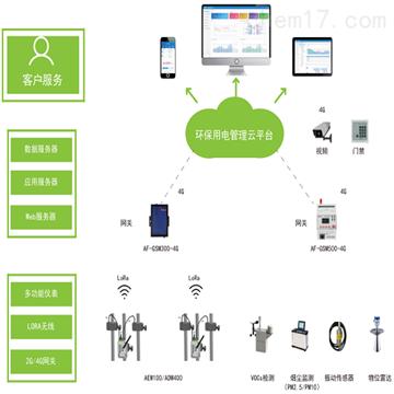 AcrelCloud-3000福建汙染企業用電監控平台