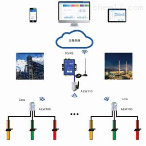 Acrelcloud-3000环保用电监管平台终端计量表