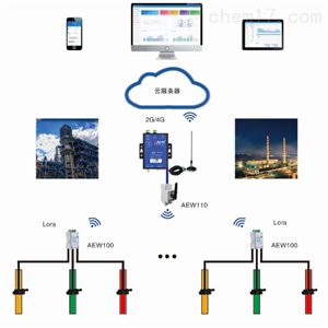 Acrelcloud-3000富二代抖音官网產汙設備用電監控平台