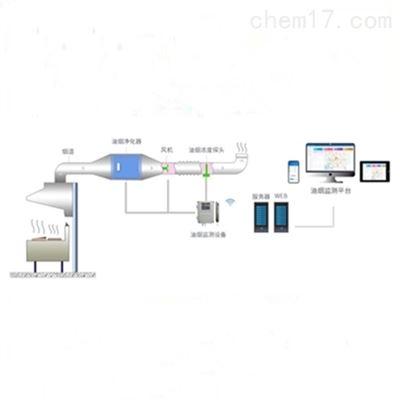 Acrelcloud-3500富二代抖音官网油煙排汙數據監測