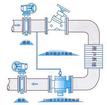 ZYC-16自力式压差平衡阀安装图