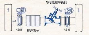 ZYC-16自力式压差平衡阀