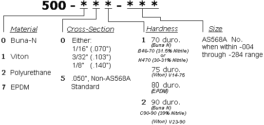 O-ring Part Numbering System