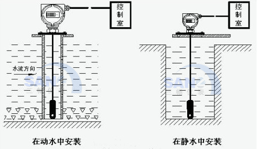 投入式液位变送器在静水中和动水中的安装示意图