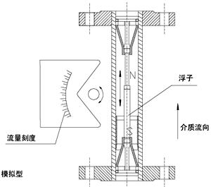 智能型金属管浮子流量计