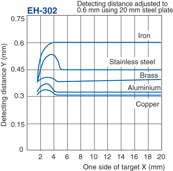 EH-302 Characteristic