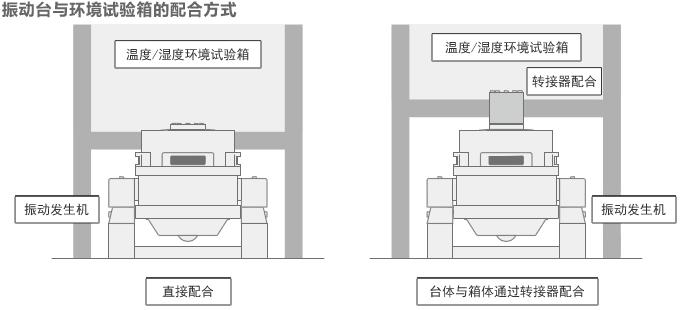振动台与环境试验箱的配合方式