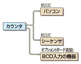 数据输出(C-500,C-700)