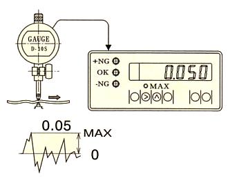 大值显示(C-700)