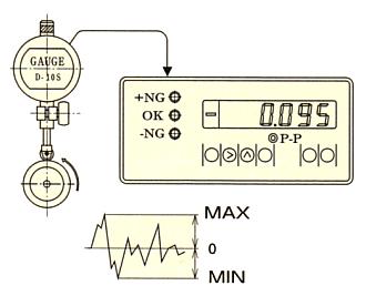 跳动值显示(C-700)