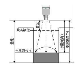 一体式超声波液位计 NZ666A