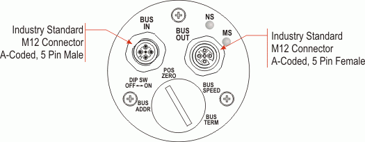 NR25 = DeviceNet Single-turn and Multi-turn: End View
