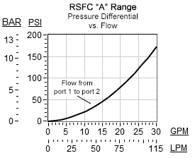 Performance Curve for RSFC: Pilot-operated, 平衡滑阀  顺序  阀