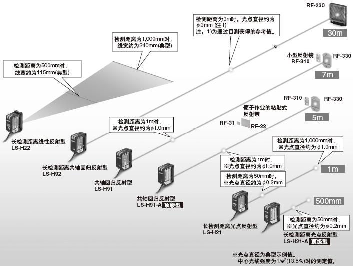 对应各种不同的用途,备有6种类型的激光检测头。