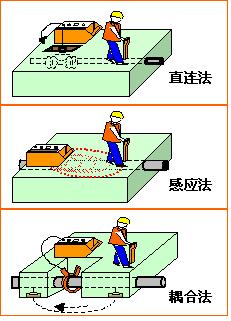 地下管线探测仪、地下管线定位仪发射机工作模式示意图