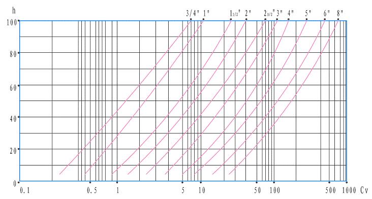 电动调节单座阀 等百分比特性曲线图
