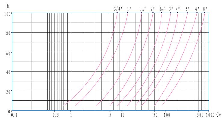 电动高温调节阀 直线特情曲线图