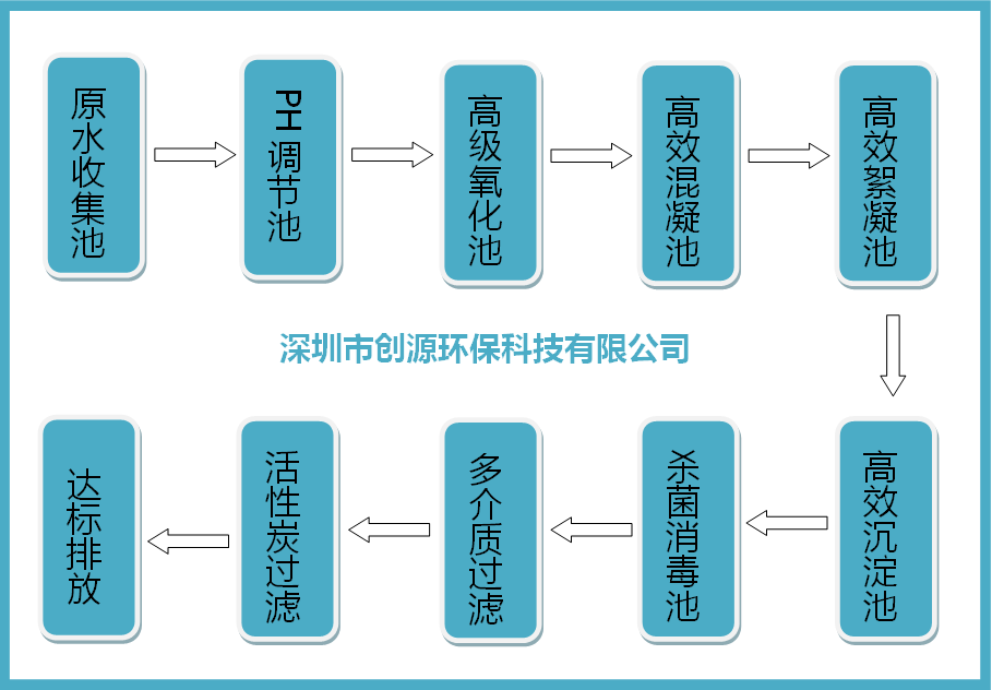 实验室废水处理工艺流程图